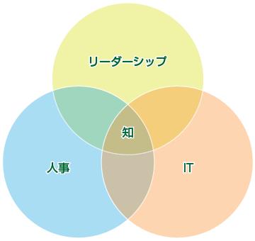 chart360